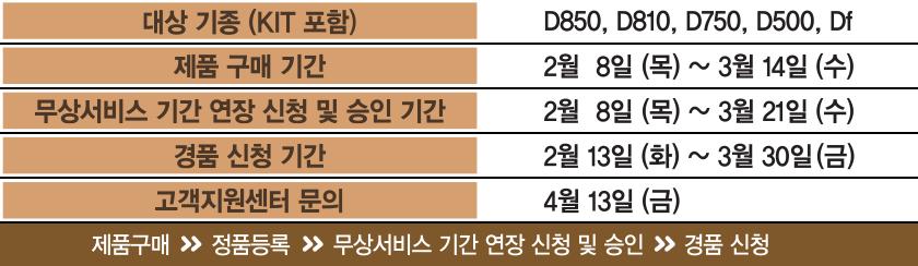 대상 기종 (KIT 포함) : D850, D810, D750, D500, Df / 제품 구매 기간 : 2월  8일 (목) ~ 3월 14일 (수) / 무상서비스 기간 연장 신청 및 승인 기간 : 2월  8일 (목) ~ 3월 21일 (수) / 경품 신청 기간 : 2월 13일 (화) ~ 3월 30일 (금) / 고객지원센터 문의 : 4월 13일 (금) / 제품구매 → 정품등록 → 무상서비스 기간 연장 신청 및 승인 → 경품 신청