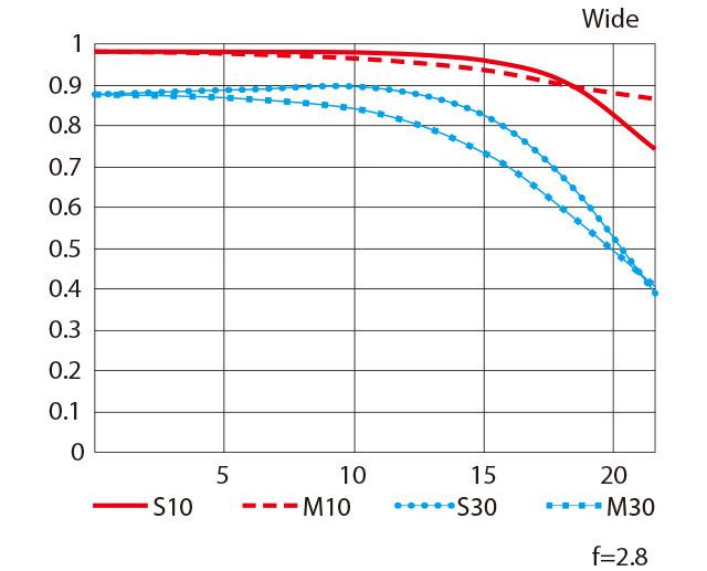 AF-S NIKKOR 70-200mm f/2.8E FL ED VR 성능 곡선도-Wide