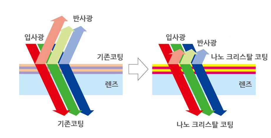 나노 크리스탈 코트의 효과 설명 이미지