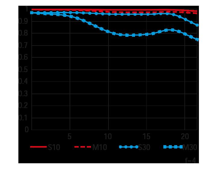 Wide MTF 곡선도