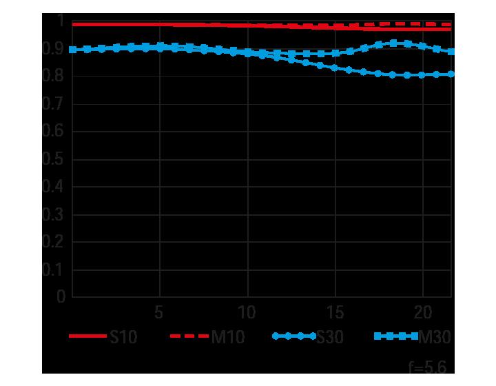 Wide (내장 텔레컨버터 사용 시) MTF 곡선도
