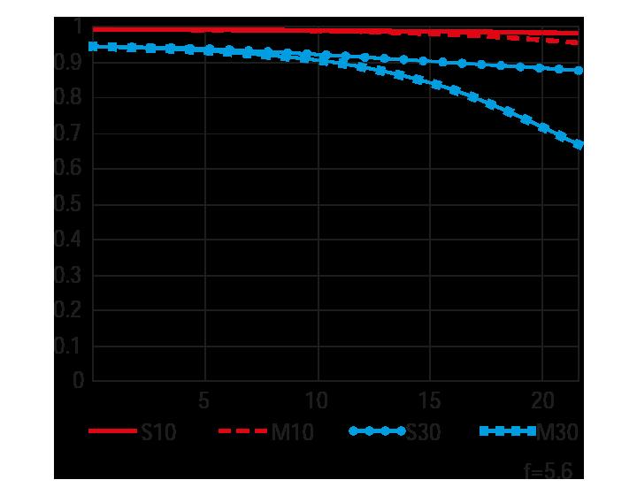 Tele (내장 텔레컨버터 사용 시) MTF 곡선도