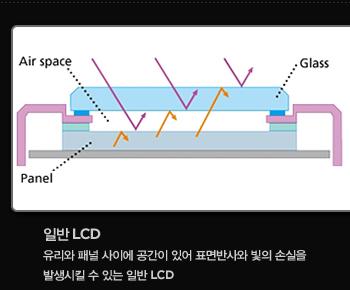 일반 lcd. 유리와 패널 사이에 공간이 있어 표면반사와 빛의 손실을 발생시킬 수 있는 일반 lcd