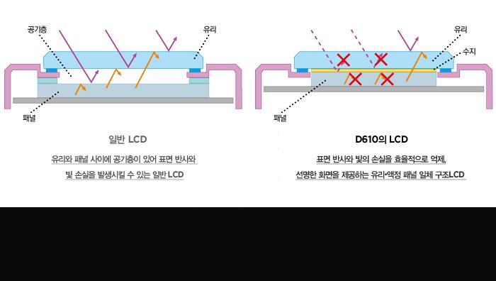 표면 반사와 빛의 손실을 효율적으로 억제, 선명한 화면을 제공하는 유리?액정 패널 일체 구조LCD