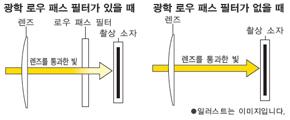 로우 패스 필터 유무의 차이에 따른 렌즈를 통과한 빛에 변화 이미지
