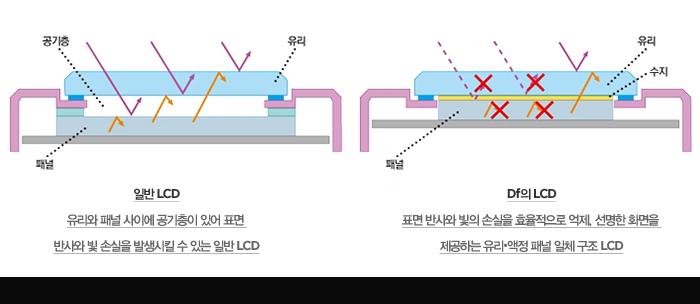 일반 LCD : 유리와 패널 사이에 공기층이 있어 표면 반사와 빛 손실을 발생시킬 수 있는 일반 LCD / Df의 LCD : 표면 반사와 빛의 손실을 효율적으로 억제, 선명한 화면을 제공하는 유리?액정 패널 일체 구조 LCD