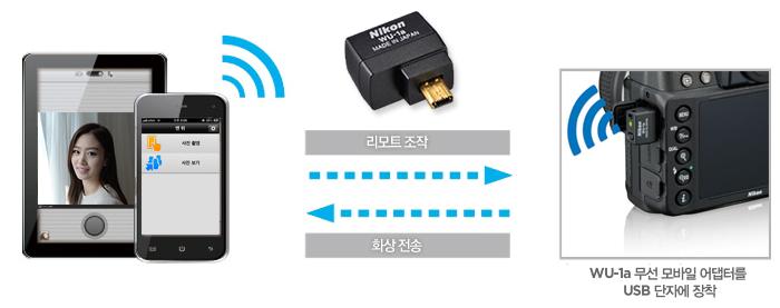 WU-1a 무선 모바일 어댑터를 USB 단자에 장착해 리모트조작과 화상전송 기능을 사용할 수 있습니다.