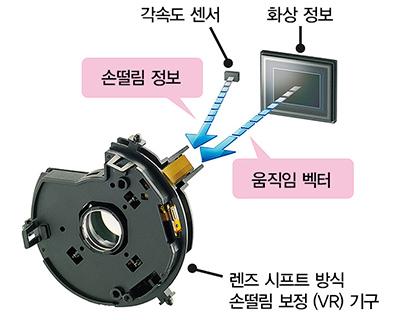 핸드 헬드 촬영에서 진가를 발휘하는 고정밀 보정