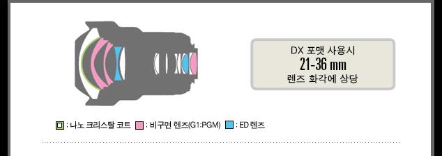 DX 포맷 사용시 21-36mm 렌즈 화각에 상당