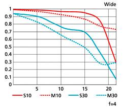 조리개가4일때MTF성능 곡선도 그래프 이미지(Wide)
