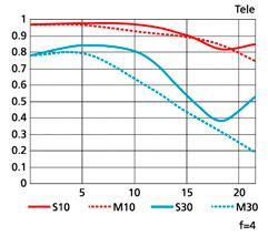 조리개가4일때MTF성능 곡선도 그래프 이미지(Tele)