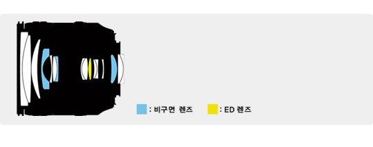 파란색 구간: 비구면 렌즈, 노란색 구간: ED렌즈
