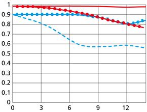 Tele의 MTF성능 곡선도