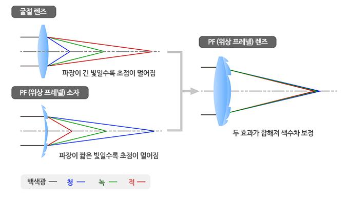 PF(위상 프레넬)렌즈  색수차 보정 조합 이미지