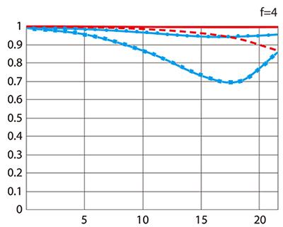 MTF 성능 곡선도