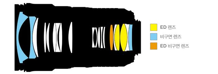 렌즈 구성도 : ED 렌즈 비구면 렌즈 ED 비구면 렌즈