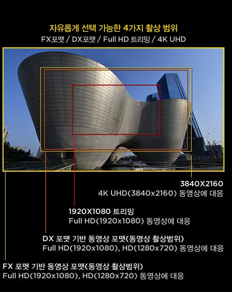 자유롭게 선택 가능한 4가지 촬상 범위 FX포맷 / DX포맷 / Full HD 트리밍 / 4K UHD