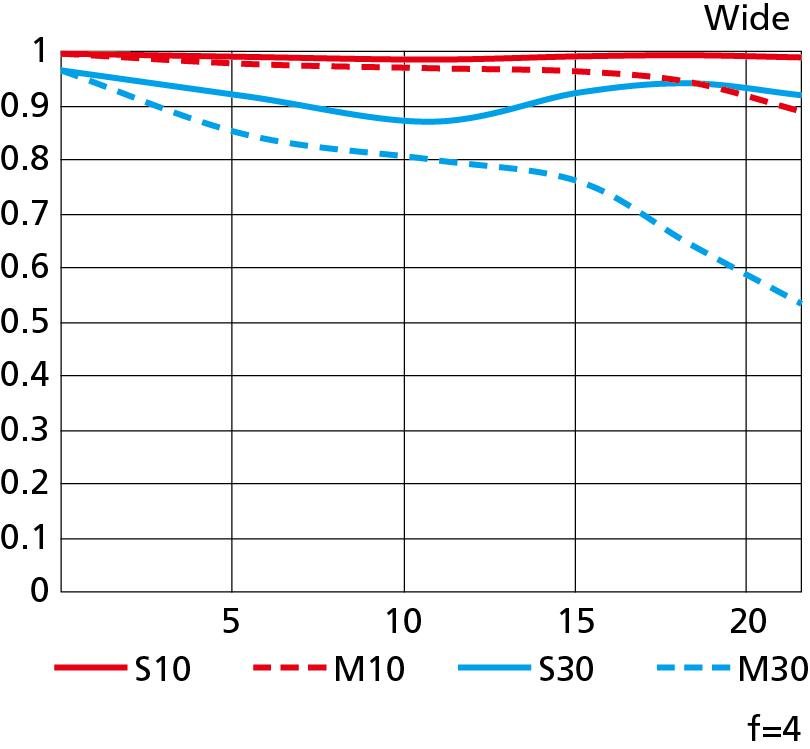 MTF 곡선
